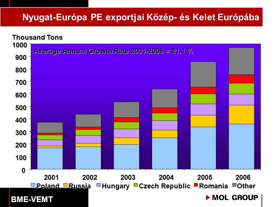 Nyugat-Európa PE exportjai Közép- és Kelet Európába