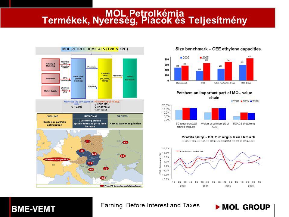 MOL Petrolkémia Termékek, Nyereség, Piacok és Teljesítmény