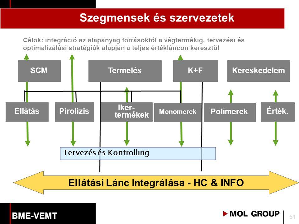 Ellátási Lánc Integrálása - HC & INFO