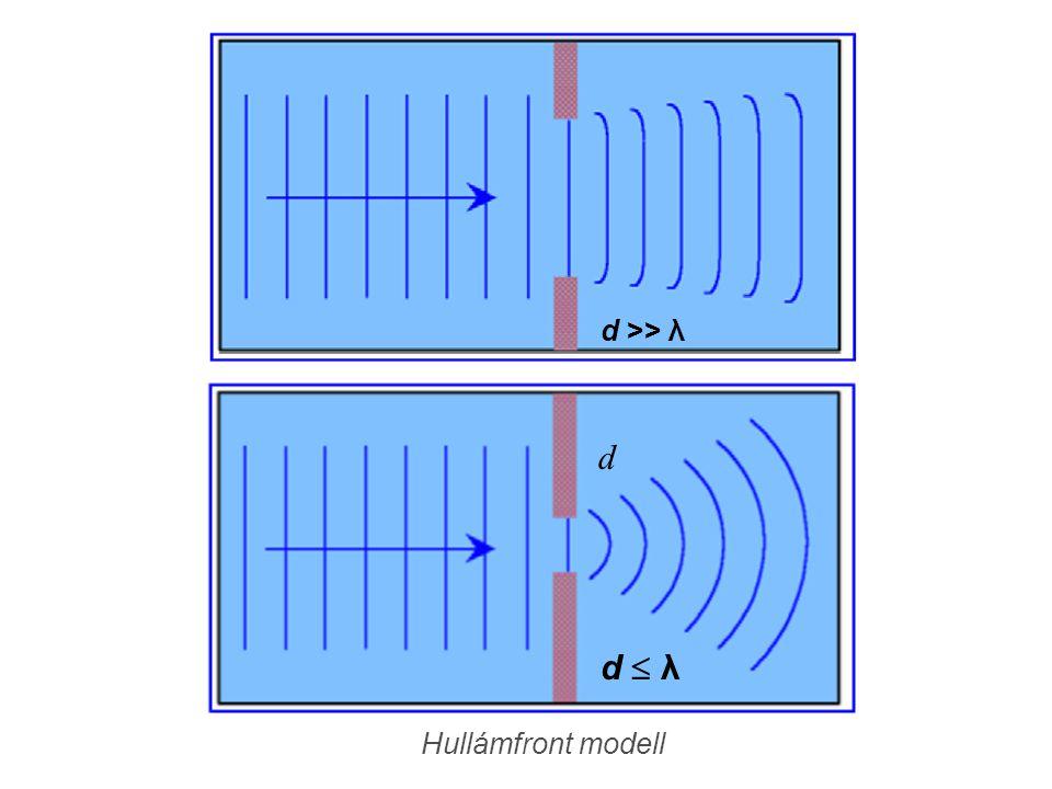 d >> λ d d  λ Hullámfront modell