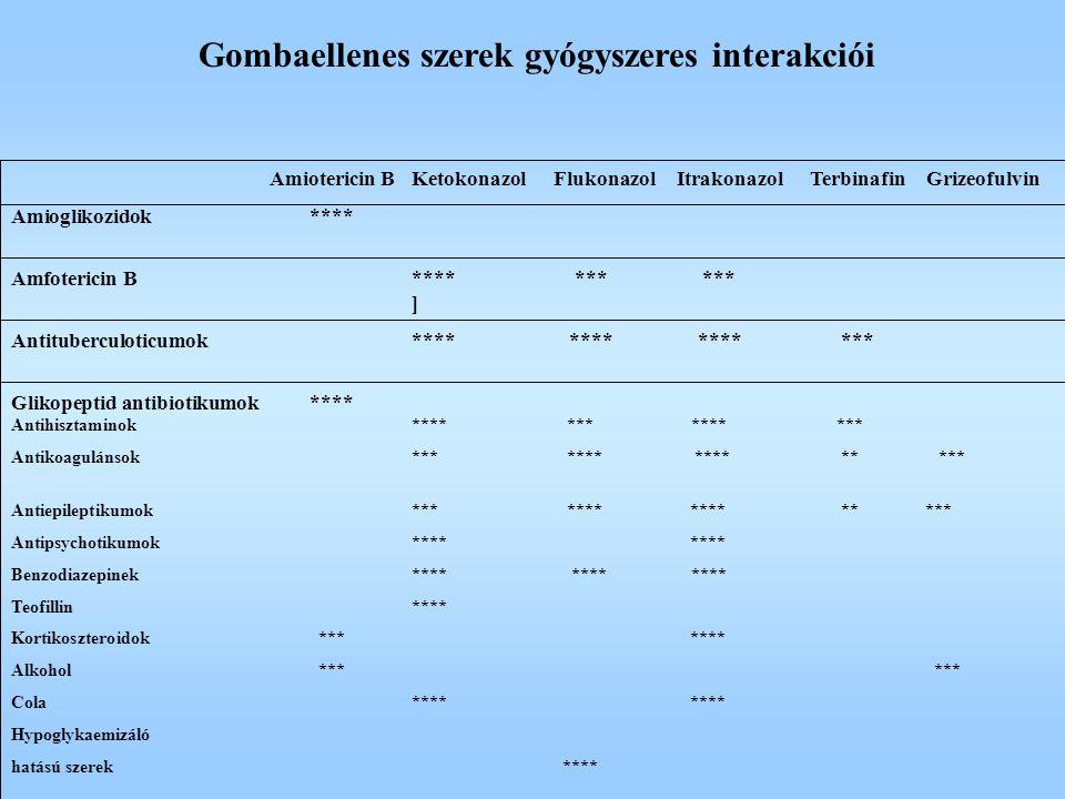 Gombaellenes szerek gyógyszeres interakciói