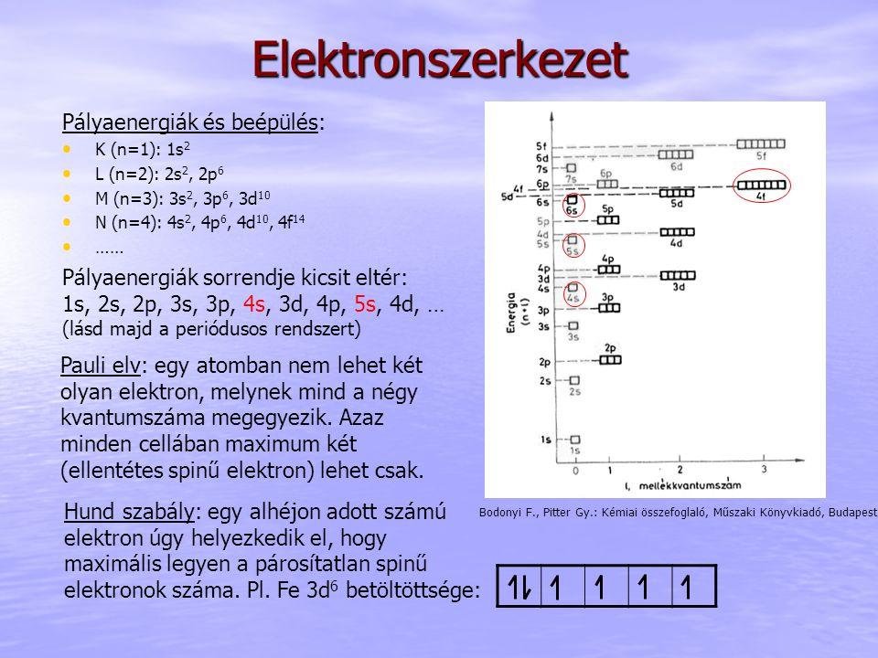 Elektronszerkezet Pályaenergiák és beépülés: