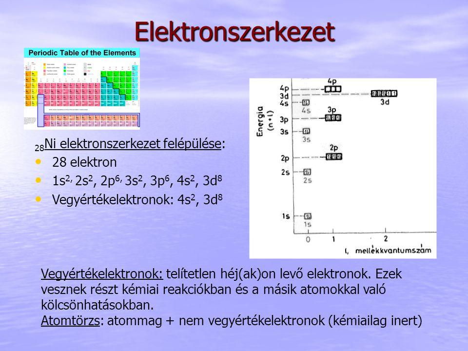 Elektronszerkezet 28Ni elektronszerkezet felépülése: 28 elektron
