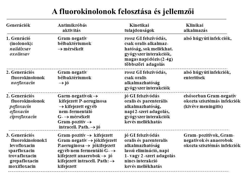 A fluorokinolonok felosztása és jellemzői