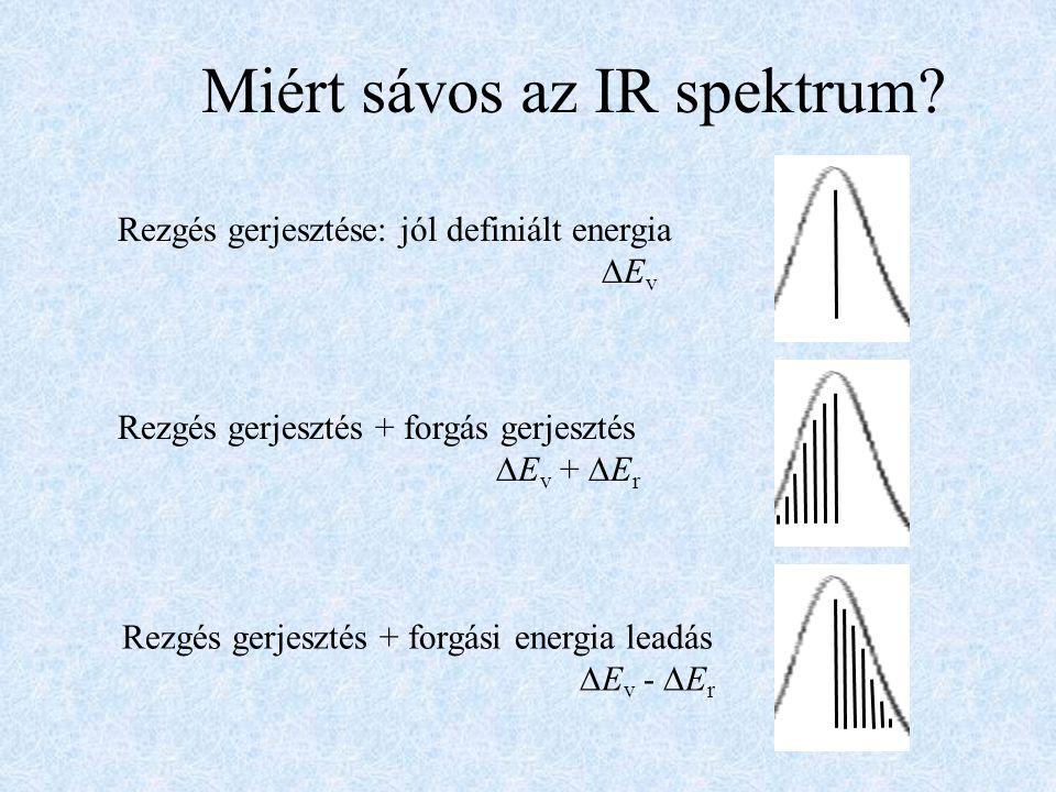 Miért sávos az IR spektrum
