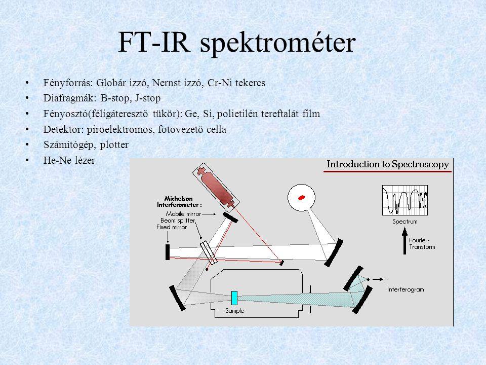 FT-IR spektrométer Fényforrás: Globár izzó, Nernst izzó, Cr-Ni tekercs
