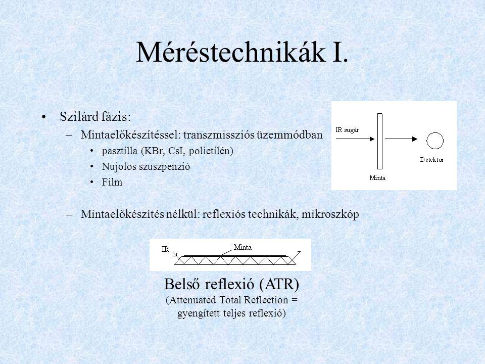 Méréstechnikák I. Belső reflexió (ATR) Szilárd fázis: