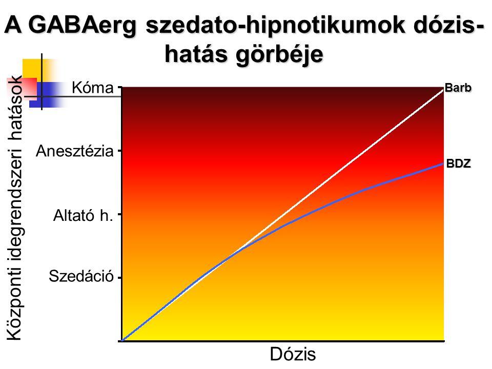 A GABAerg szedato-hipnotikumok dózis-hatás görbéje