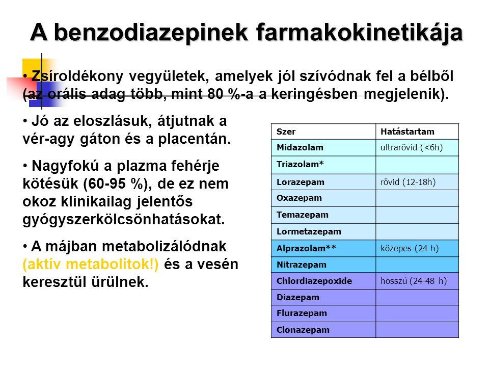 A benzodiazepinek farmakokinetikája