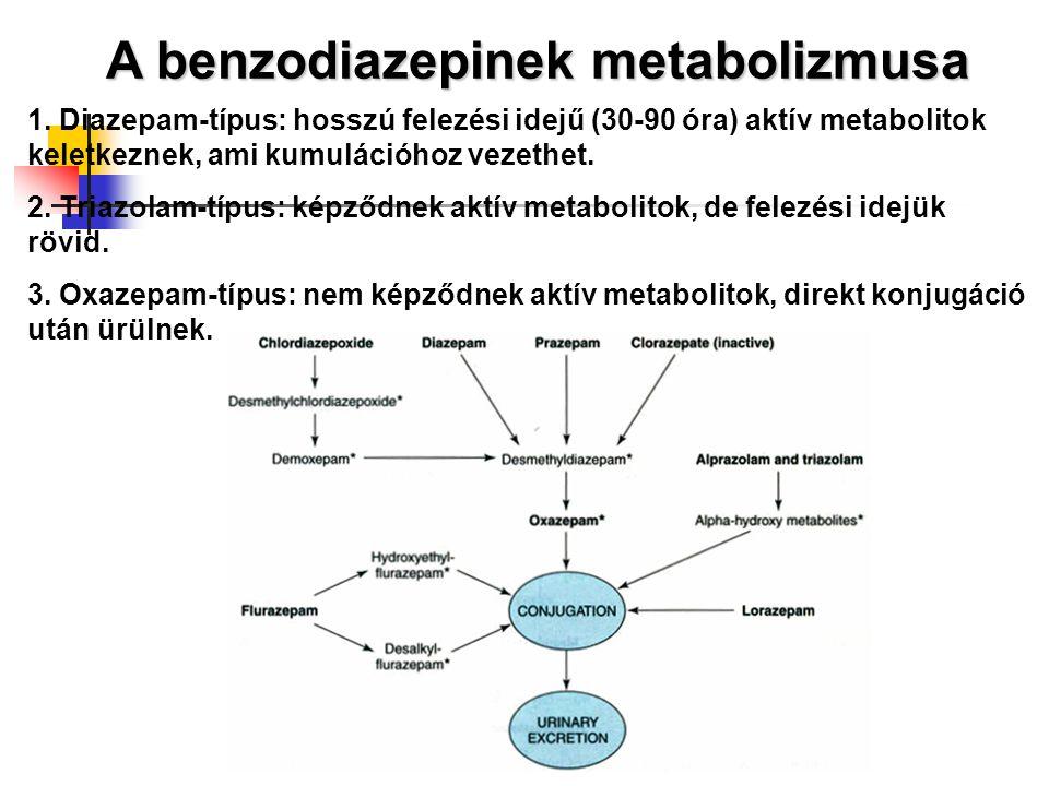A benzodiazepinek metabolizmusa