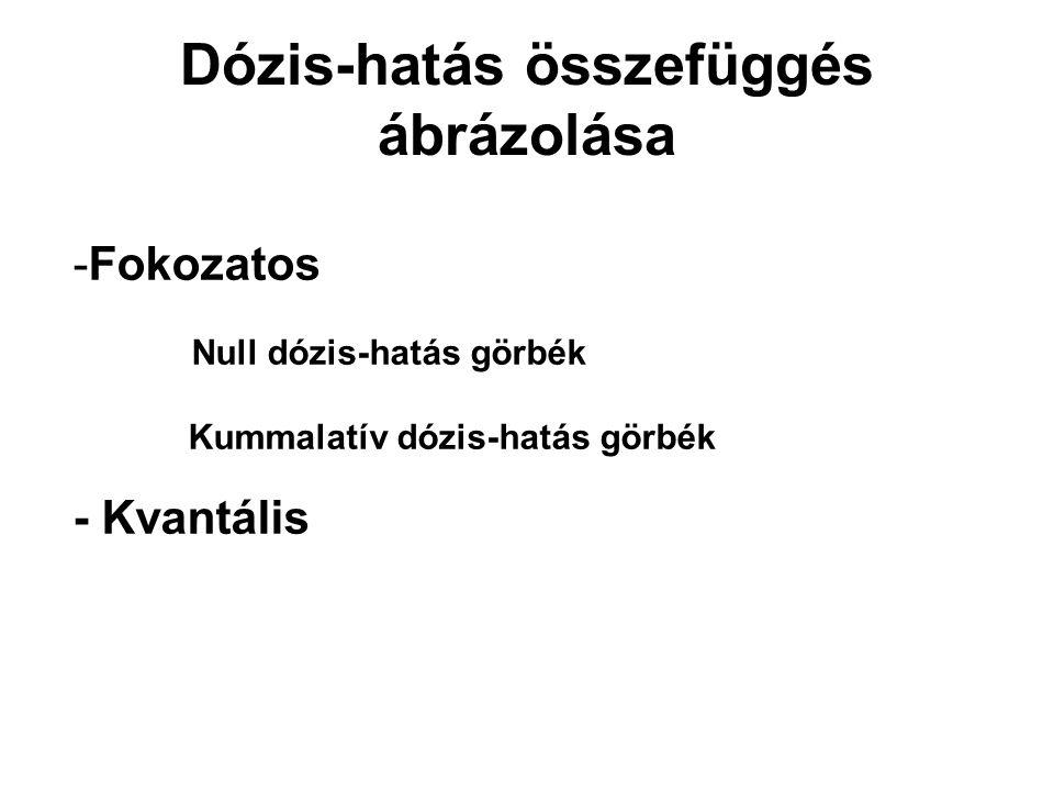 Dózis-hatás összefüggés ábrázolása