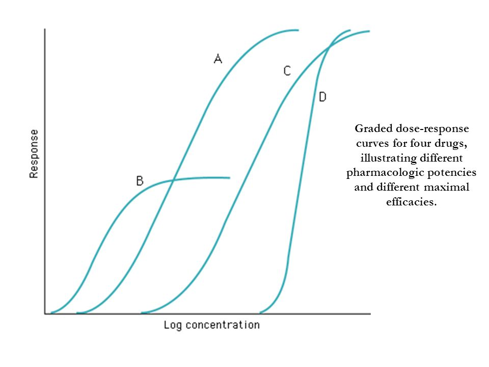 Graded dose-response curves for four drugs, illustrating different pharmacologic potencies and different maximal efficacies.