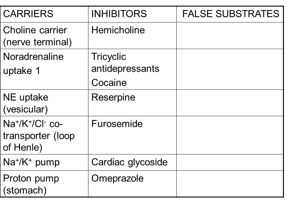 CARRIERS INHIBITORS. FALSE SUBSTRATES. Choline carrier (nerve terminal) Hemicholine. Noradrenaline.