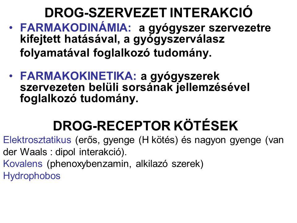 DROG-SZERVEZET INTERAKCIÓ DROG-RECEPTOR KÖTÉSEK