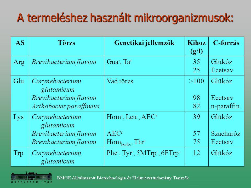 A termeléshez használt mikroorganizmusok: