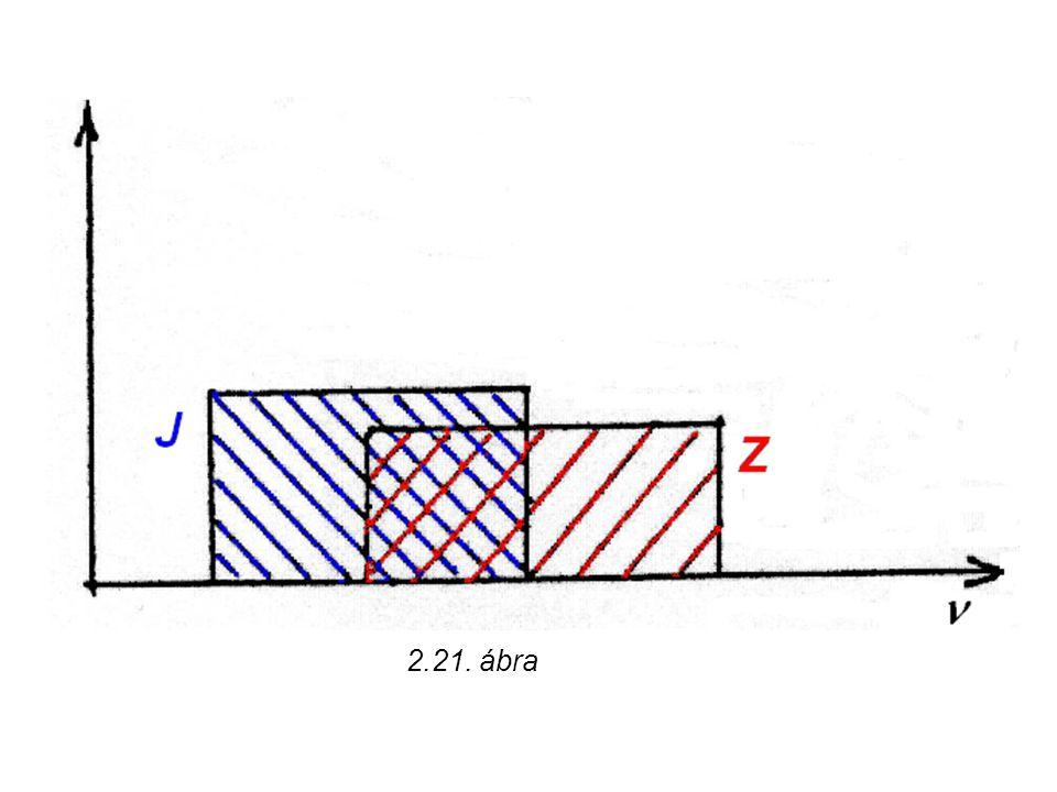 2.21. ábra