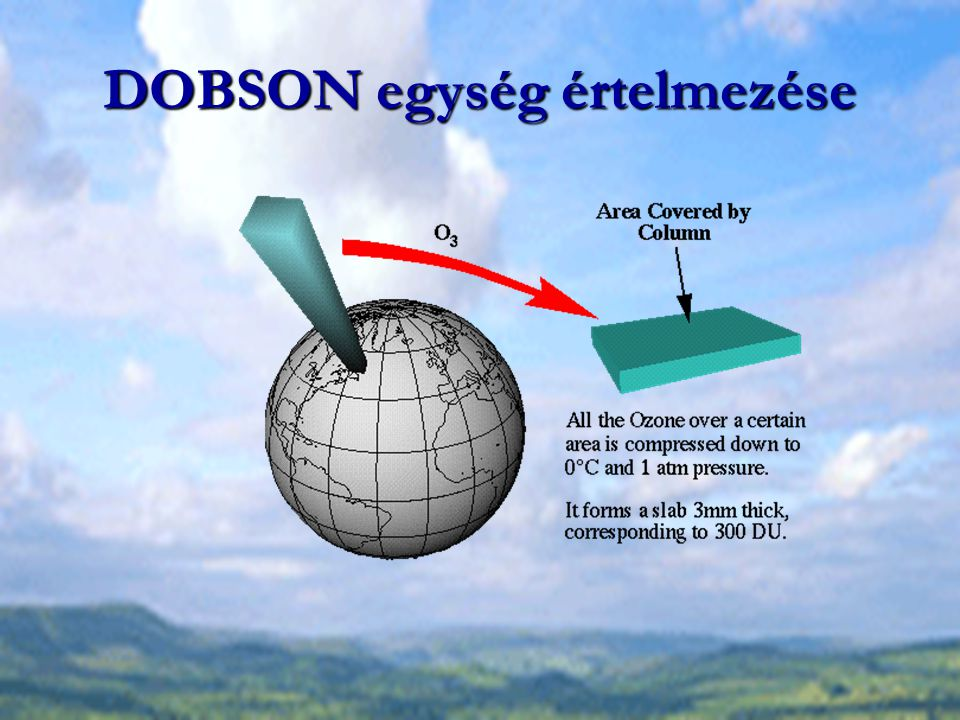 DOBSON egység értelmezése