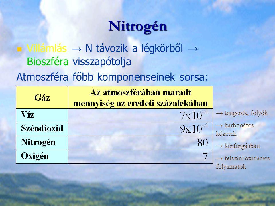 Nitrogén Villámlás → N távozik a légkörből → Bioszféra visszapótolja
