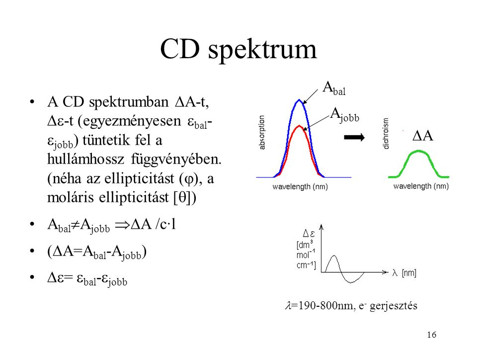 CD spektrum Abal.