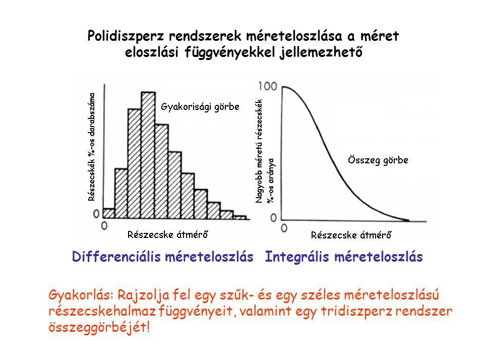 Polidiszperz rendszerek méreteloszlása a méret eloszlási függvényekkel jellemezhető