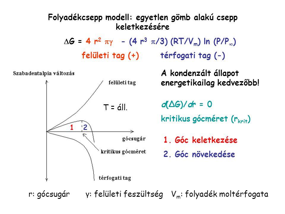 Folyadékcsepp modell: egyetlen gömb alakú csepp keletkezésére