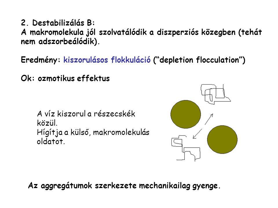 2. Destabilizálás B: A makromolekula jól szolvatálódik a diszperziós közegben (tehát nem adszorbeálódik).