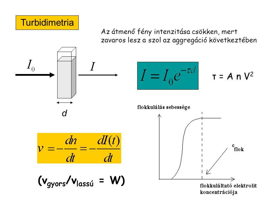 (vgyors/vlassú = W) Turbidimetria τ = A n V2 d