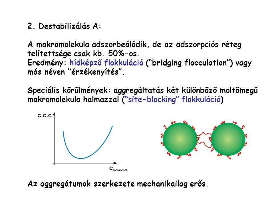 2. Destabilizálás A: A makromolekula adszorbeálódik, de az adszorpciós réteg telítettsége csak kb. 50%-os.