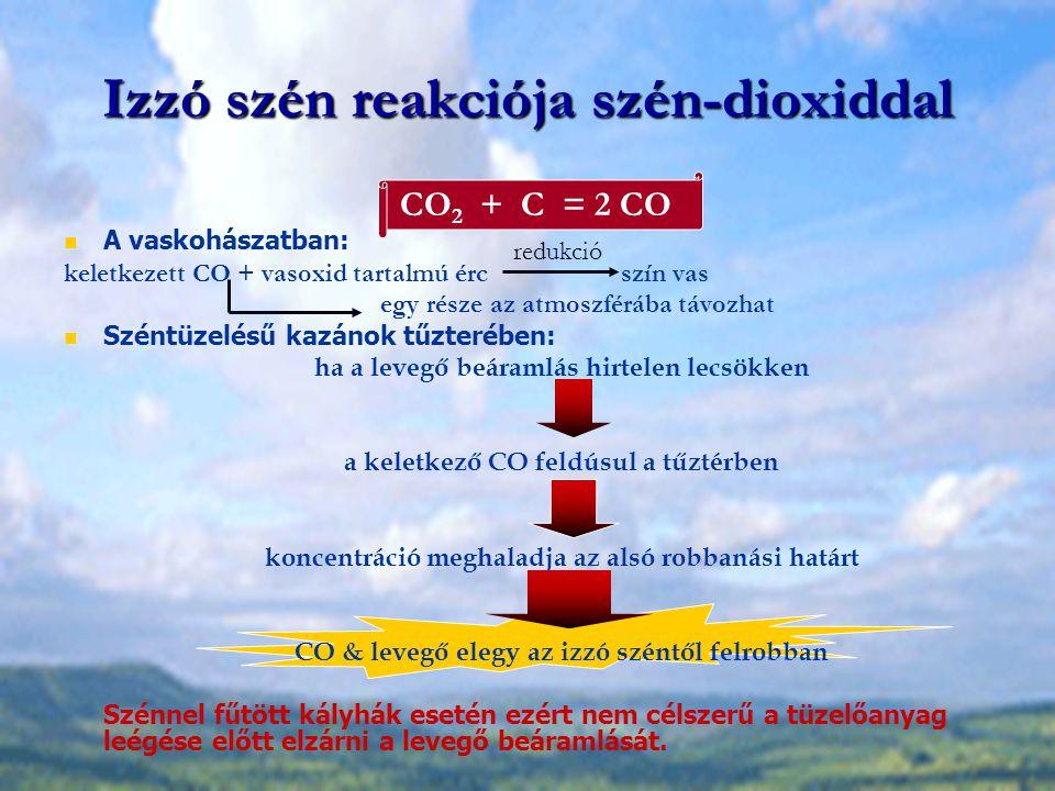 Izzó szén reakciója szén-dioxiddal