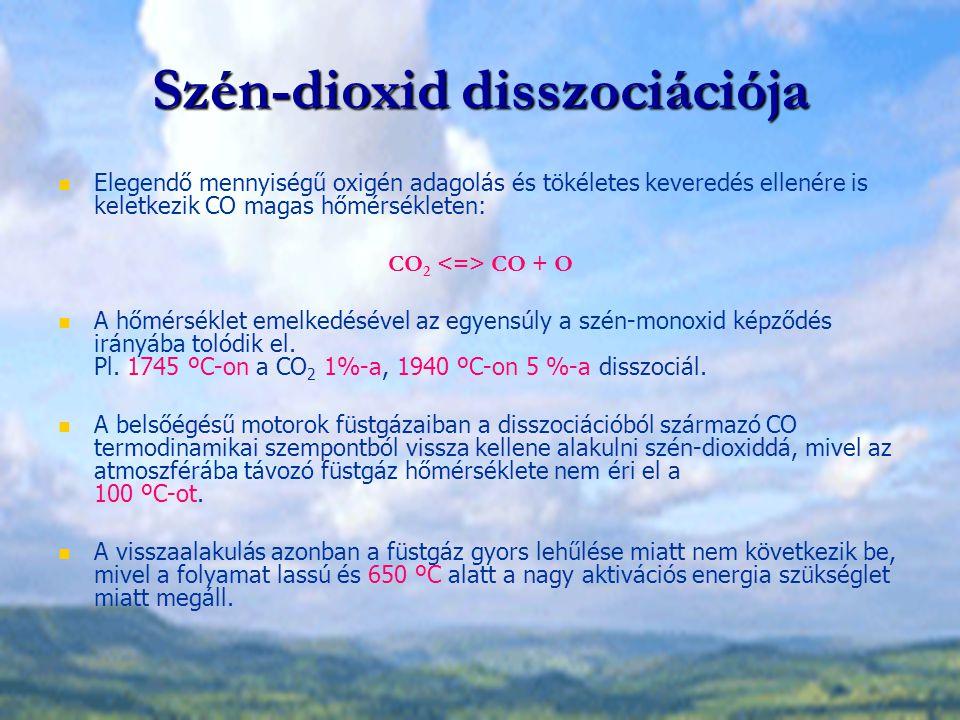 Szén-dioxid disszociációja