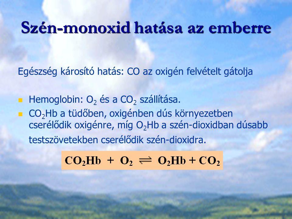 Szén-monoxid hatása az emberre