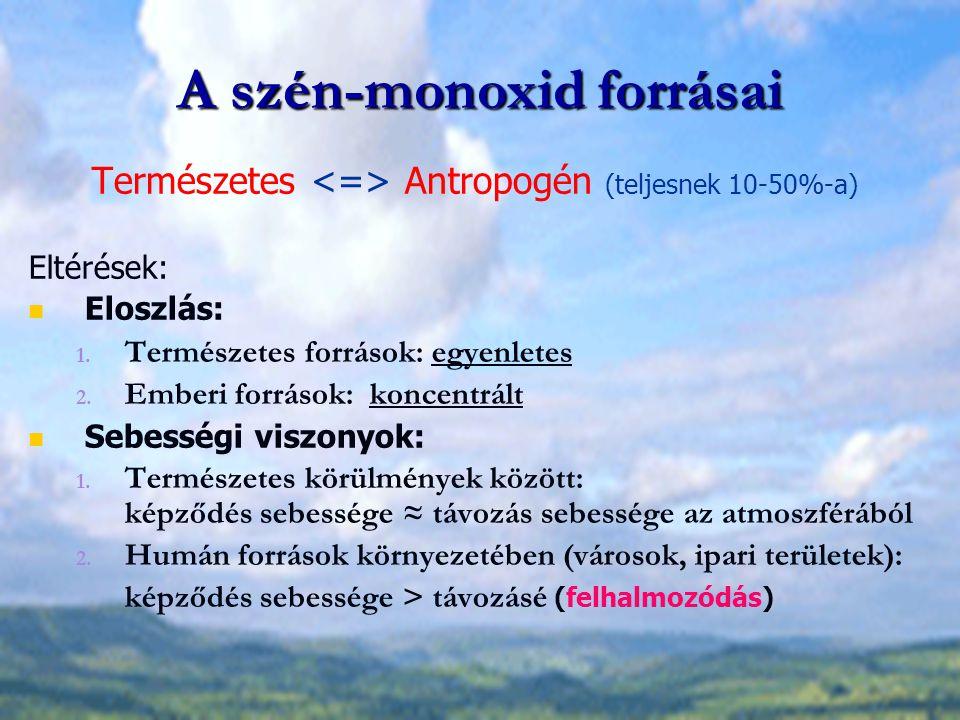 A szén-monoxid forrásai