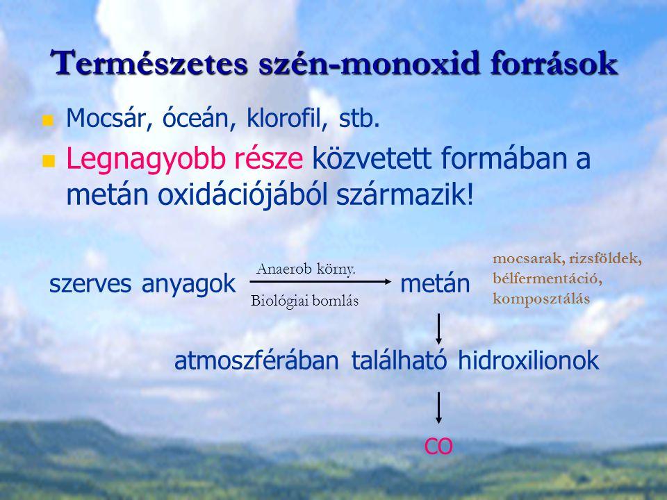 Természetes szén-monoxid források