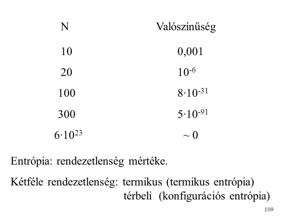 N Valószínűség 10 0,001. 20 10-6. 100 8·10-31. 300 5·10-91. 6·1023 ~ 0.
