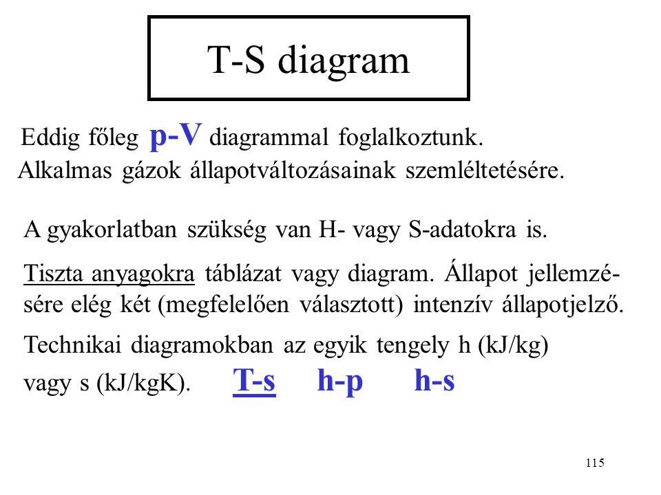 T-S diagram Eddig főleg p-V diagrammal foglalkoztunk. Alkalmas gázok állapotváltozásainak szemléltetésére.