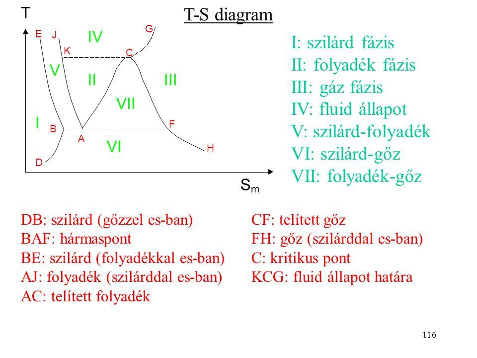 S m. V. I. J. H. G. F. E. D. C. B. A. IV. VI. T. III. II. VII. T-S diagram. K.