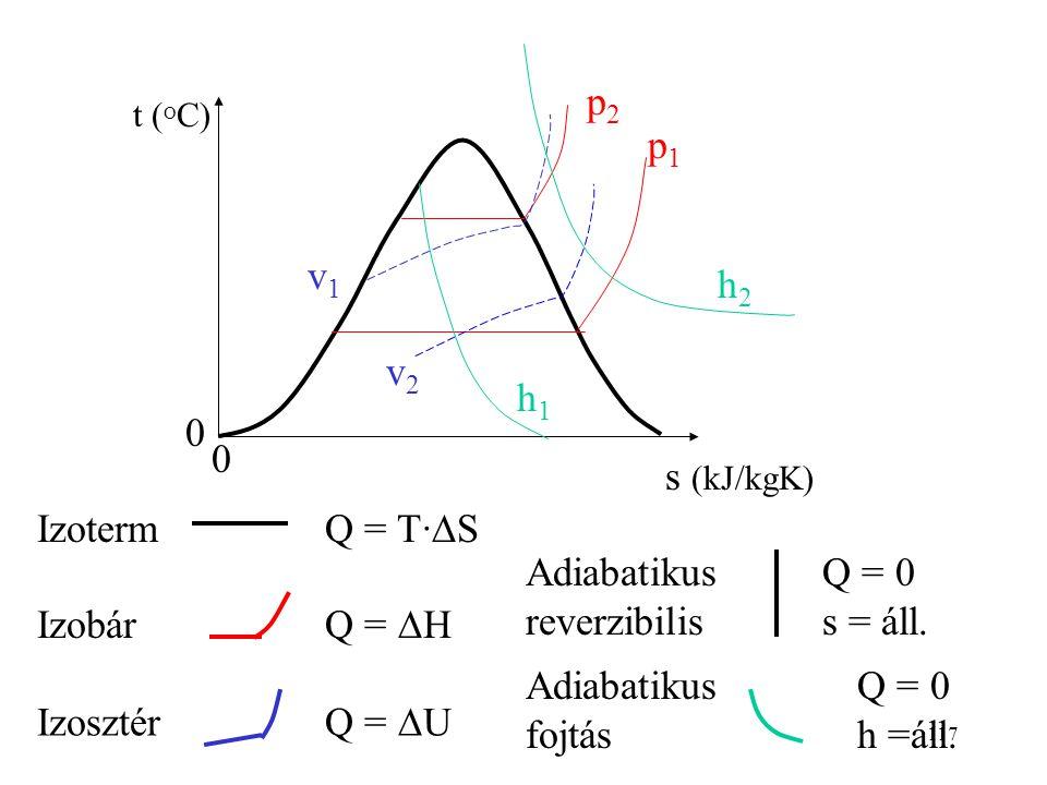 Adiabatikus reverzibilis Q = DH Izobár