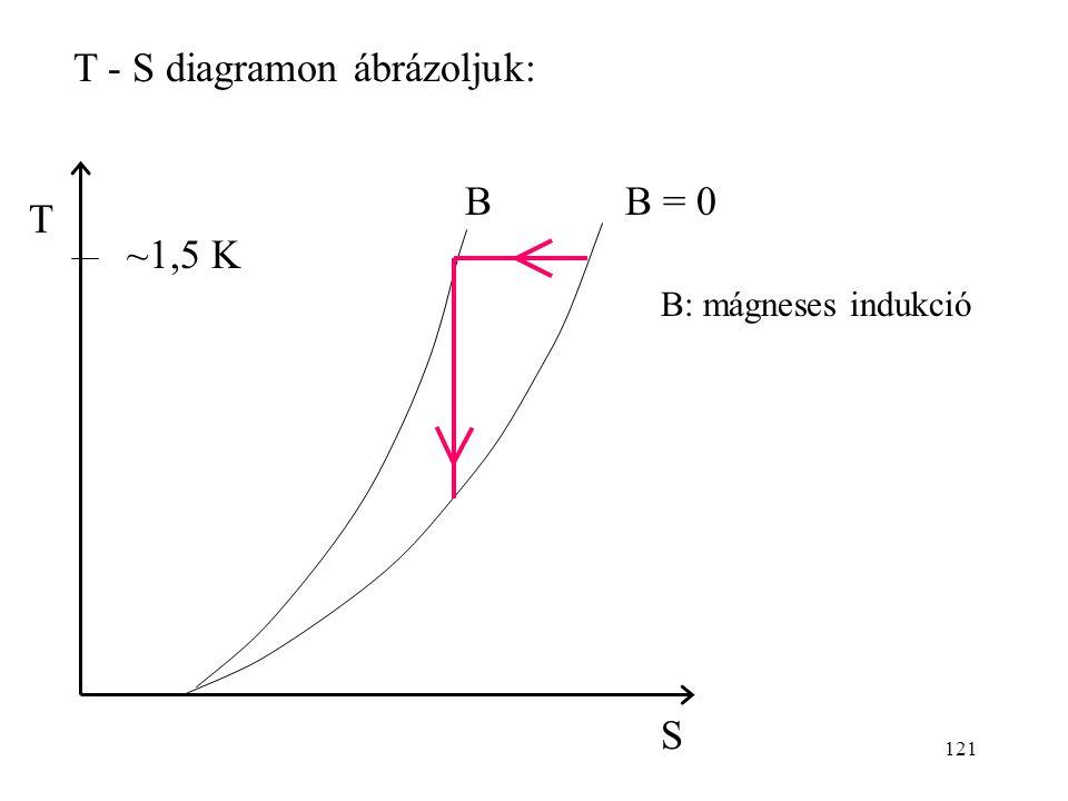T - S diagramon ábrázoljuk: