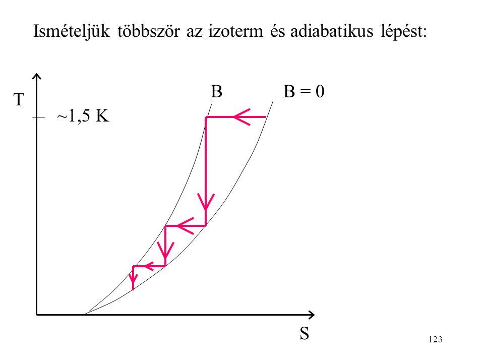 Ismételjük többször az izoterm és adiabatikus lépést: