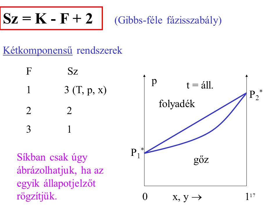 Sz = K - F + 2 (Gibbs-féle fázisszabály) Kétkomponensű rendszerek F Sz