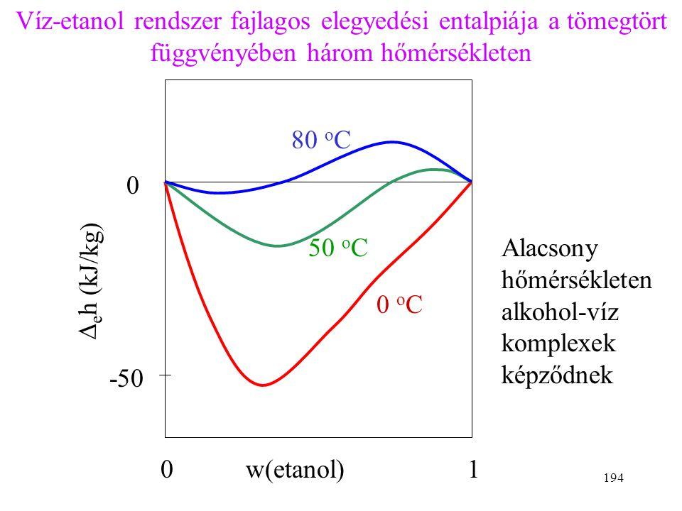 Víz-etanol rendszer fajlagos elegyedési entalpiája a tömegtört függvényében három hőmérsékleten