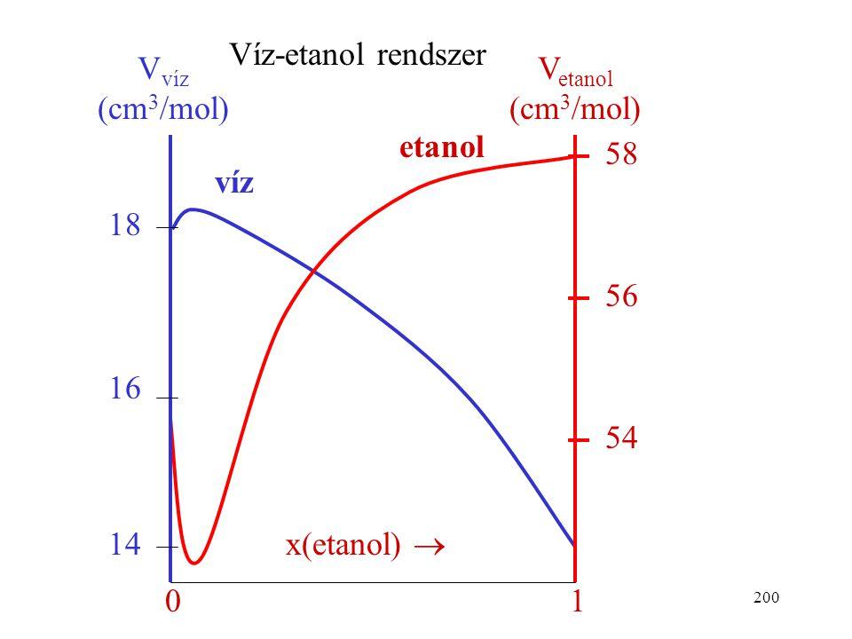 Víz-etanol rendszer 14 16 18 x(etanol)  1 54 56 58 Vvíz (cm3/mol) Vetanol (cm3/mol) etanol víz