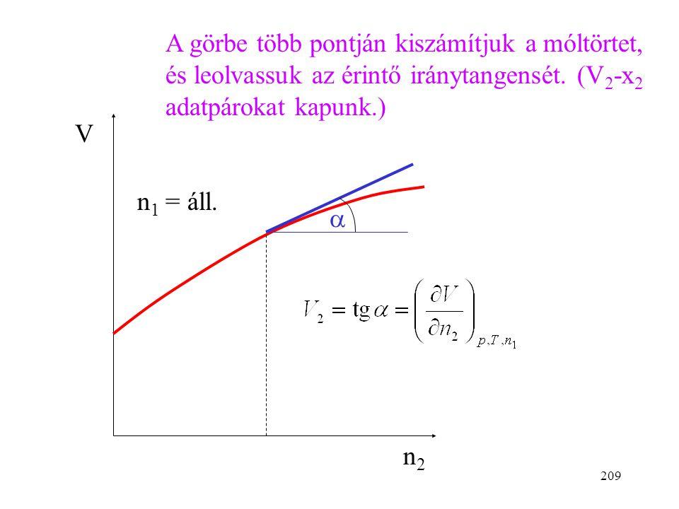 A görbe több pontján kiszámítjuk a móltörtet, és leolvassuk az érintő iránytangensét. (V2-x2 adatpárokat kapunk.)