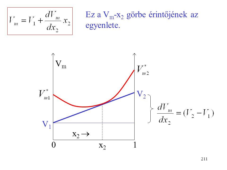 Ez a Vm-x2 görbe érintőjének az egyenlete.