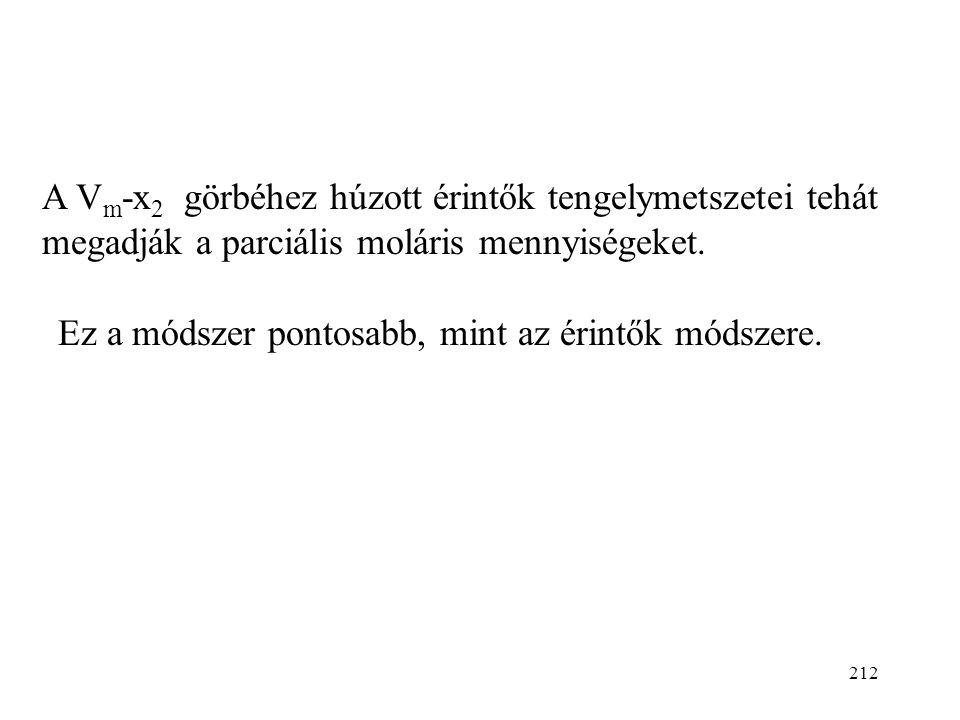 A Vm-x2 görbéhez húzott érintők tengelymetszetei tehát megadják a parciális moláris mennyiségeket.