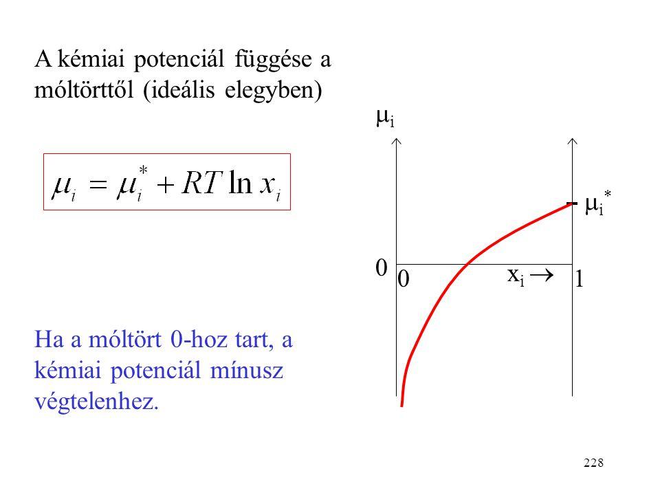 A kémiai potenciál függése a móltörttől (ideális elegyben)