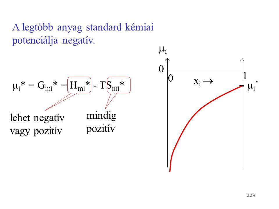 A legtöbb anyag standard kémiai potenciálja negatív.