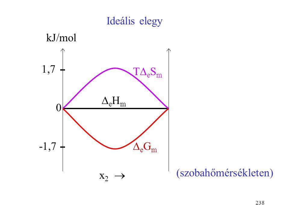 Ideális elegy kJ/mol x2  1,7 -1,7 TDeSm DeHm DeGm (szobahőmérsékleten)