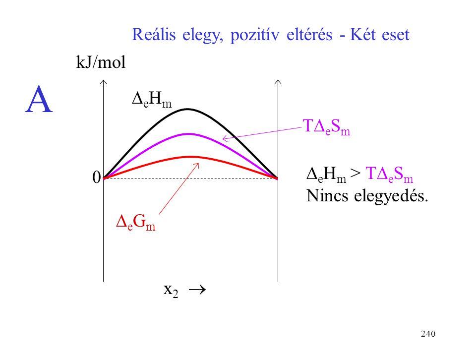 A Reális elegy, pozitív eltérés - Két eset kJ/mol DeHm TDeSm