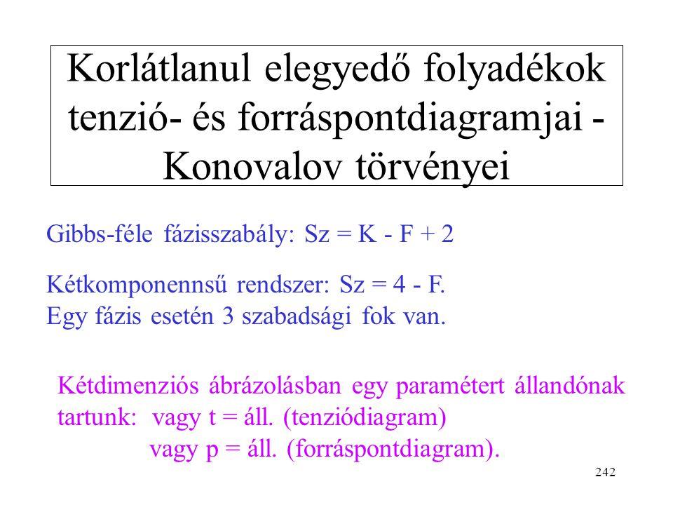 Korlátlanul elegyedő folyadékok tenzió- és forráspontdiagramjai - Konovalov törvényei